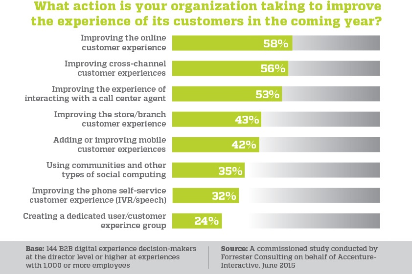 what action is your organization taking to improve the experience of its customers