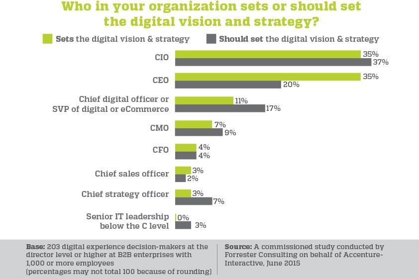 who in your organization sets the digital vision and atrategy