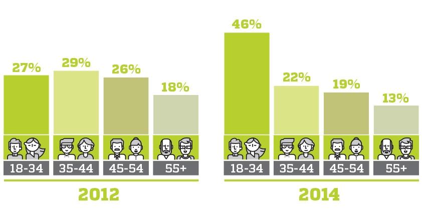 purchas study 2012 vs 2014