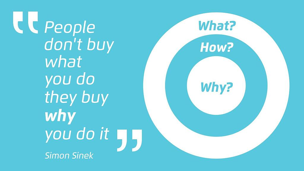 people dot buy what you do they buy why you do it