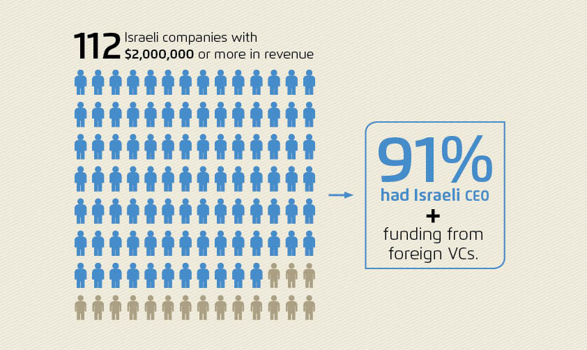 112 israeli companies with 2,000,000$ or more in revenue