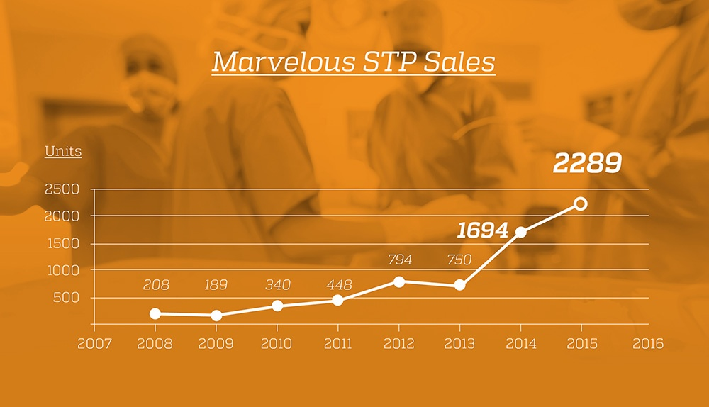 Marvelous STP Sales