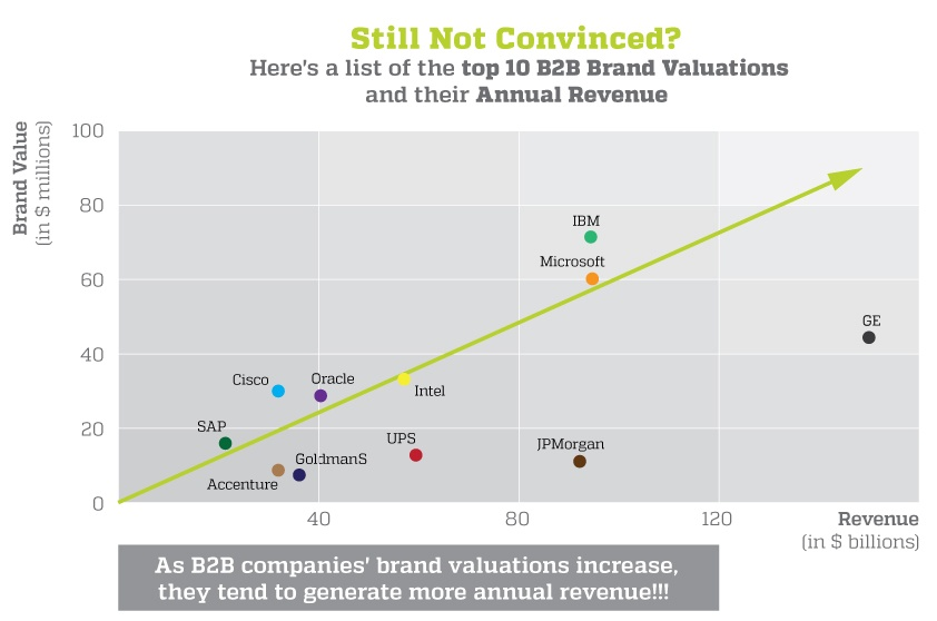 a list of the top  10 B2B brands valuations and their annual revenue