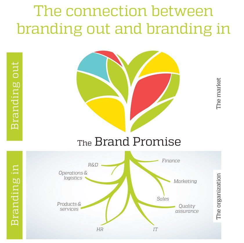 Many B2B brands fail because they haven't been properly integrated into – and accepted by – the sales force