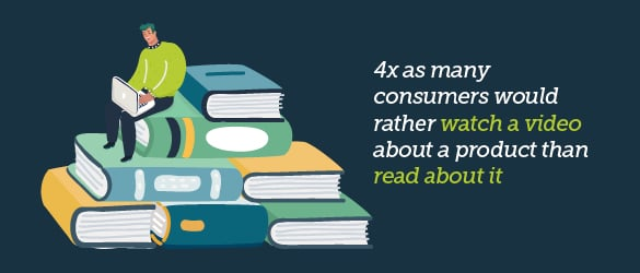 4X as many consumers would rather watch a video about a product then read about it