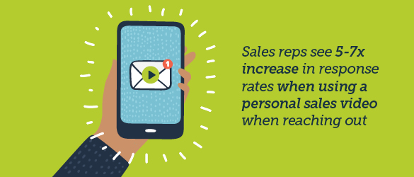 Sales reps see 5-7x increase in response rates when using a personal sales video when reaching out